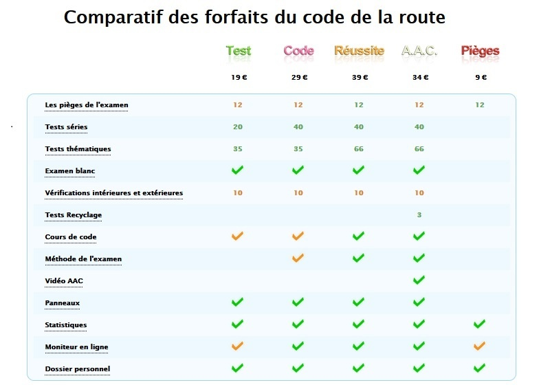 comparatif forfaits code de la route