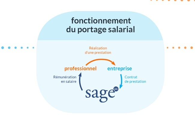 entreprise suisse de portage international